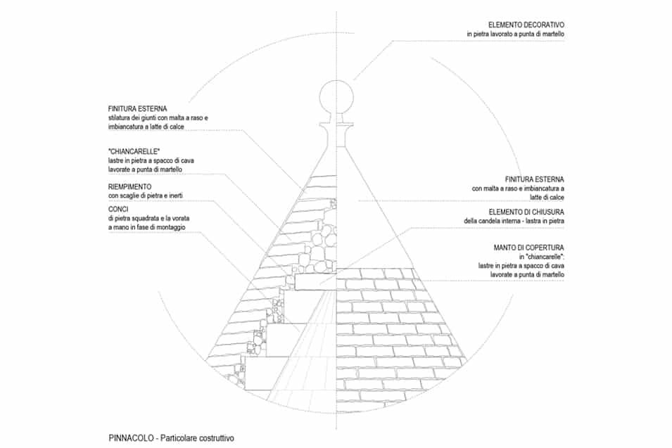 studio tipologico trulli 3
