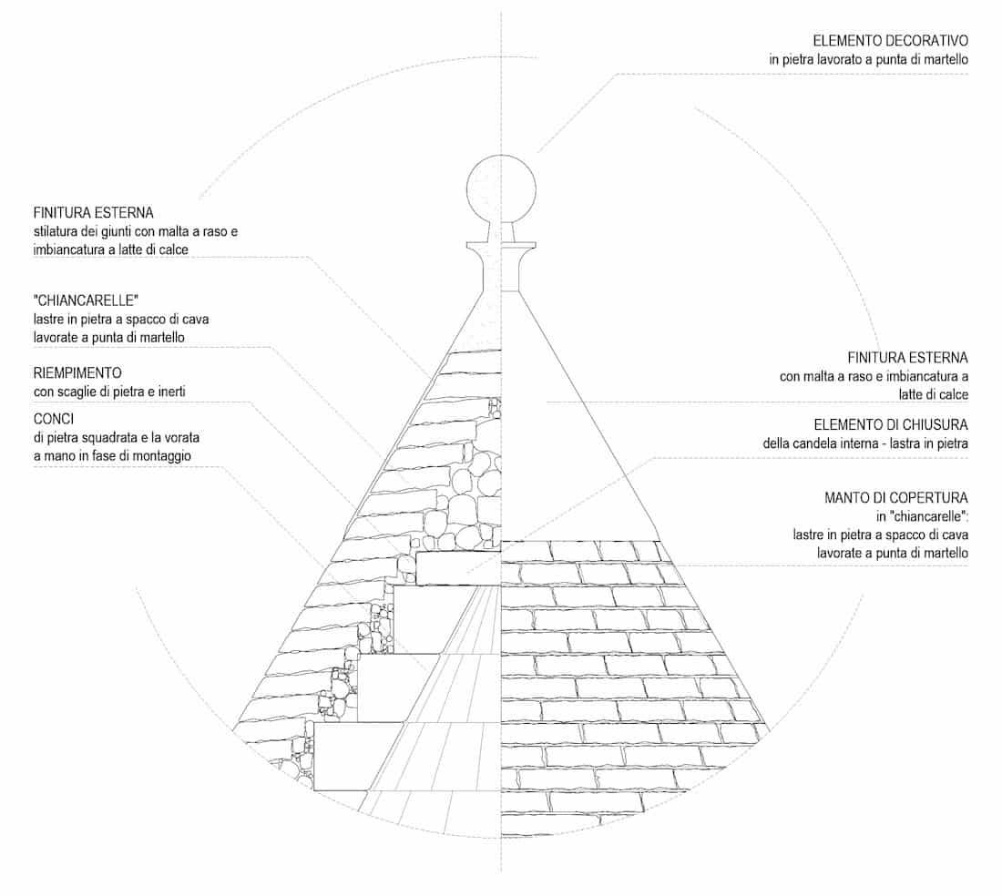 Corsaro Architetti progetto Masseria Calongo 13